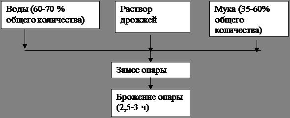 Схема приготовления дрожжевого теста фото 21