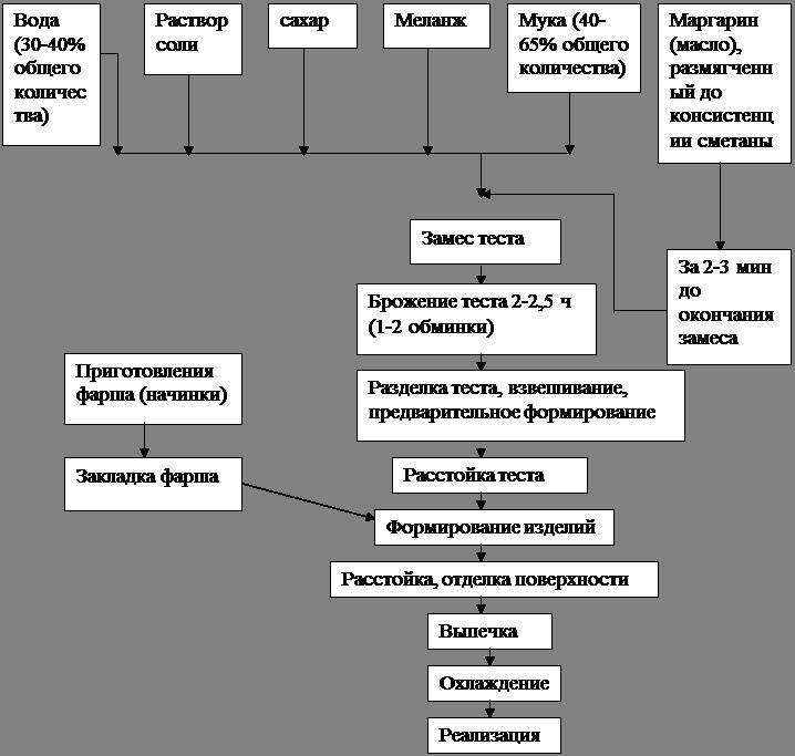 технологическая карта тесто на оладьи
