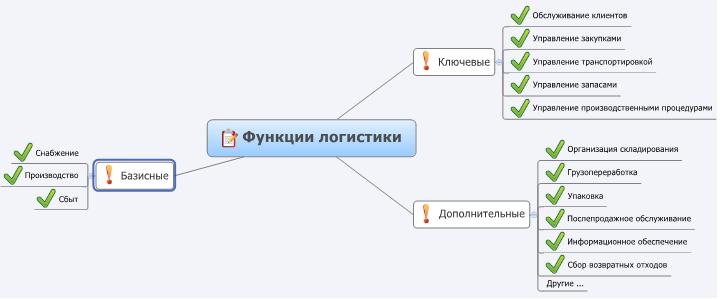 Схема функций логистика