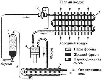 размеров сверла регулировка трв на 22 фреоне в низкотемпературном холодильнике вариант подходит