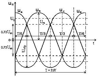схема трёхфазного выпрямителя с нулевым выводом