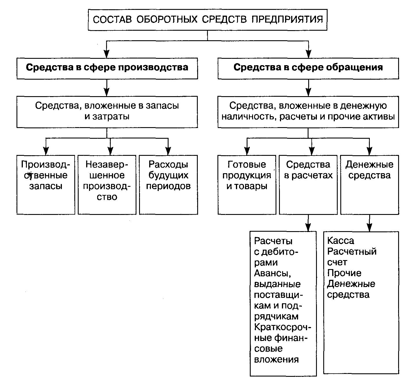 состав оборотных средств схема