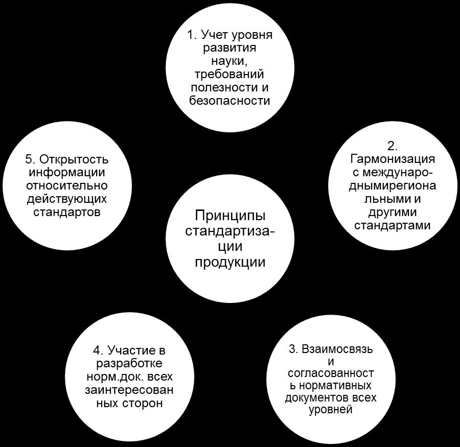 Принципы стандартизации стандартизация осуществляется в соответствии с принципами