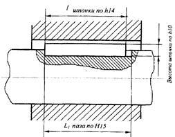 таблица размеров шпоночных пазов
