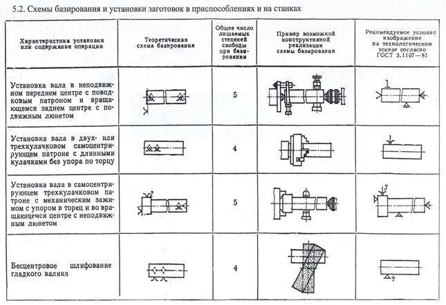 Схема базирования в трехкулачковом патроне