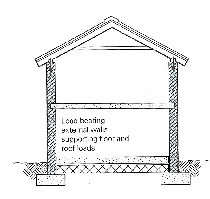 Bearing Masonry Wall Construction : B explain the words in bold from text and make up