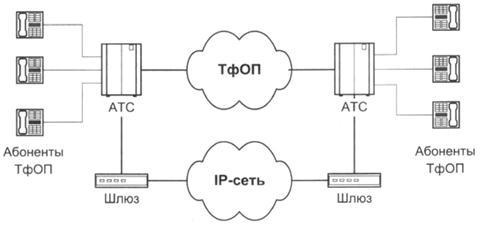 Схема подключения абонента к атс