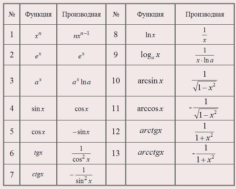 Таблица производных высших порядков
