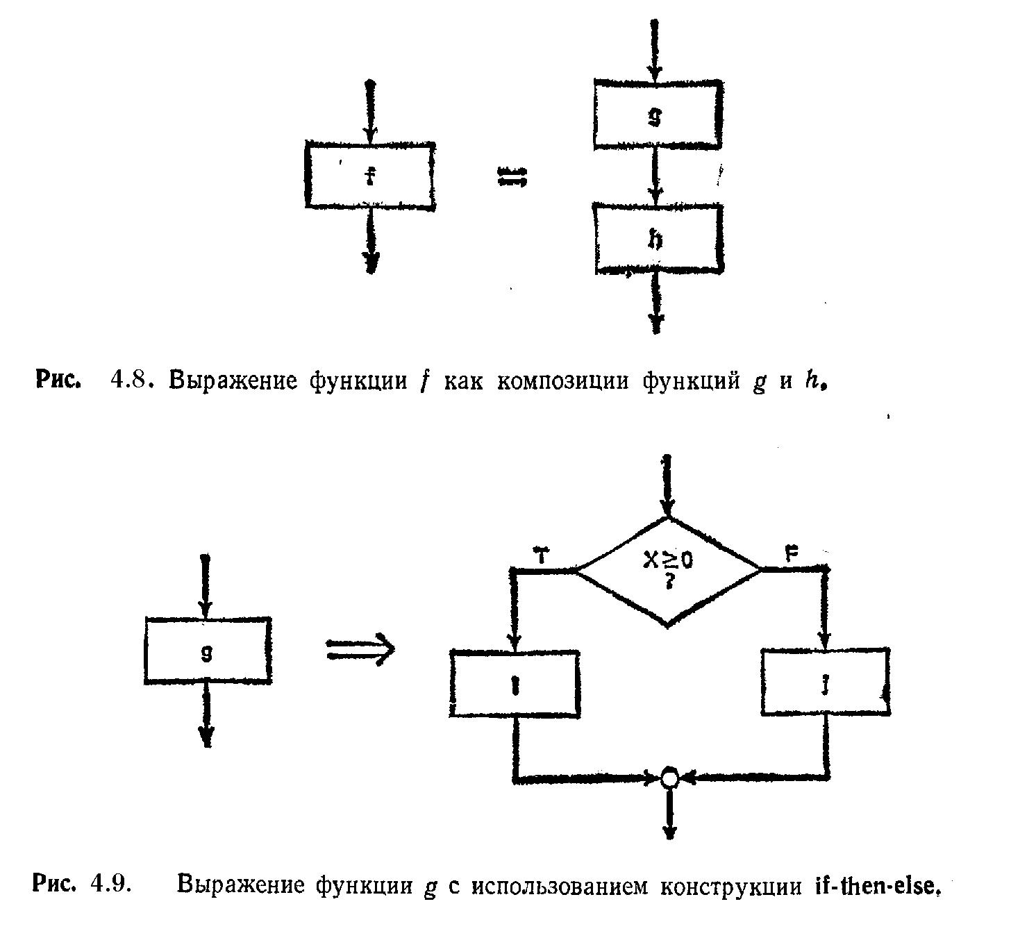 блок-схема к оператору case