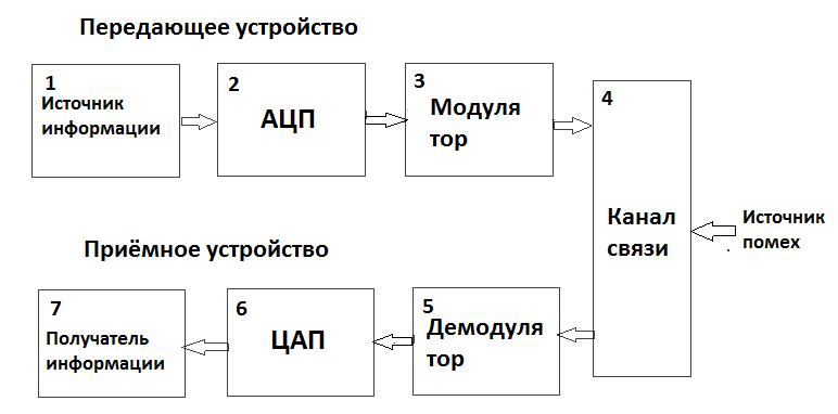 Схема аналоговой системы передачи фото 695