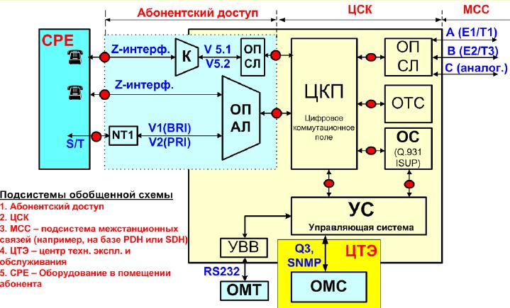 Структурная схема цск
