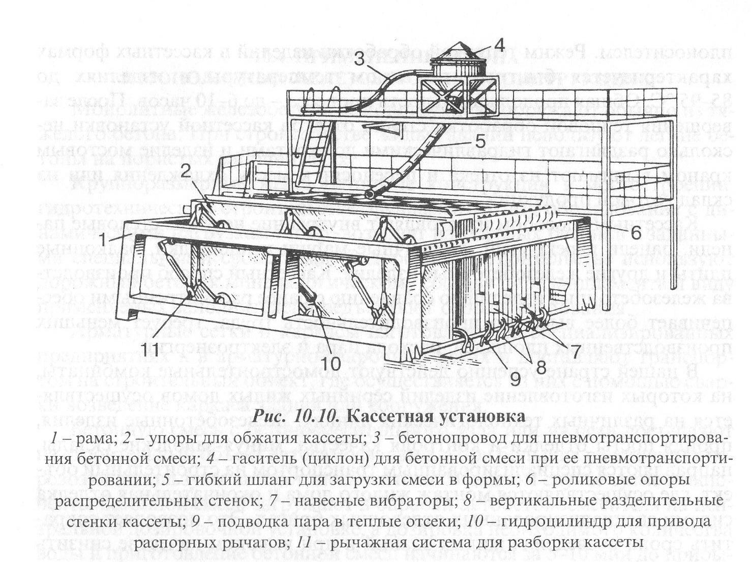 Стендовая технология изготовления жби ратиборец на жби