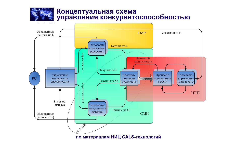 Концептуальная схема структуры сайта