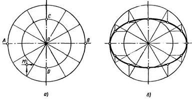 Лекальные кривые