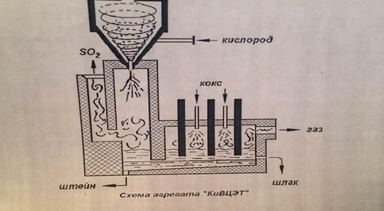 Печь взвешенной плавки схема
