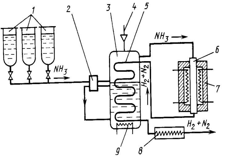 Схема очистки воздуха от аммиака