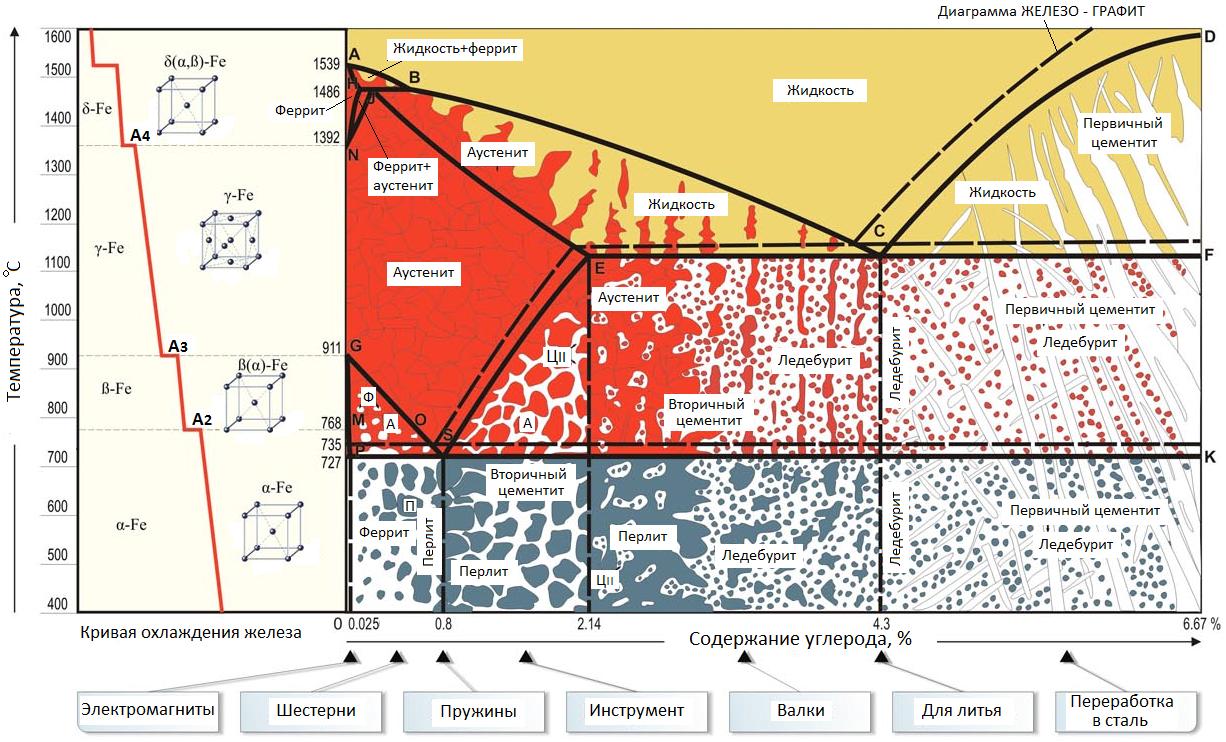 диаграмма структуры железа цементит