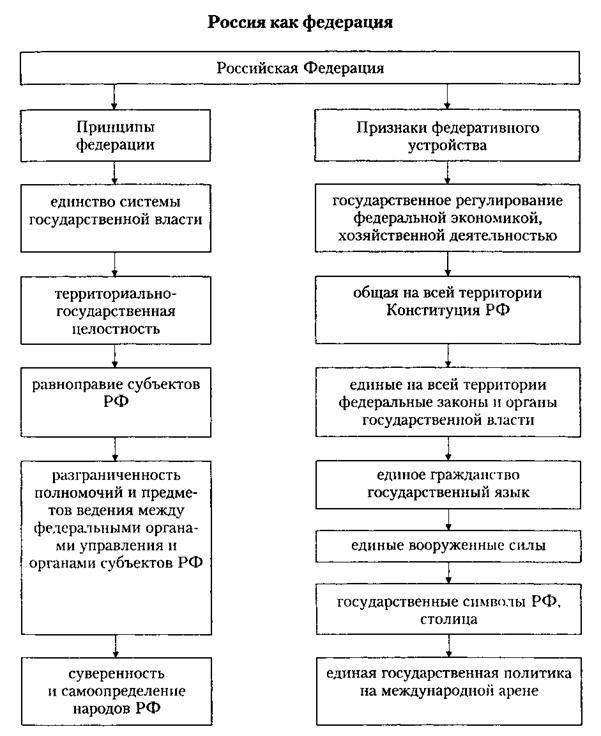 Конституционно-правовой статус федеральных органов исполнительной власти россии общая характеристика