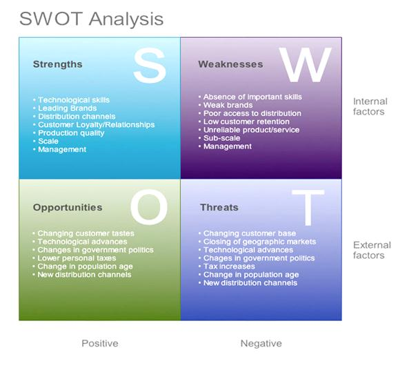 8 swot analysis of an indian restaurant with main focus on the financial management