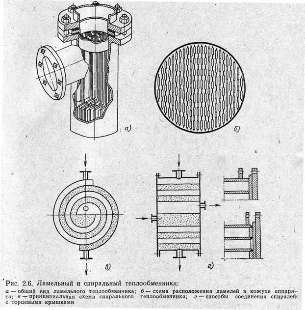 пластинчатые теплообменники sondex s7-fs