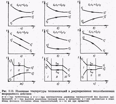 Изменение температуры теплоносителя по длине теплообменника теплообменник tl6-bfg/40 пл