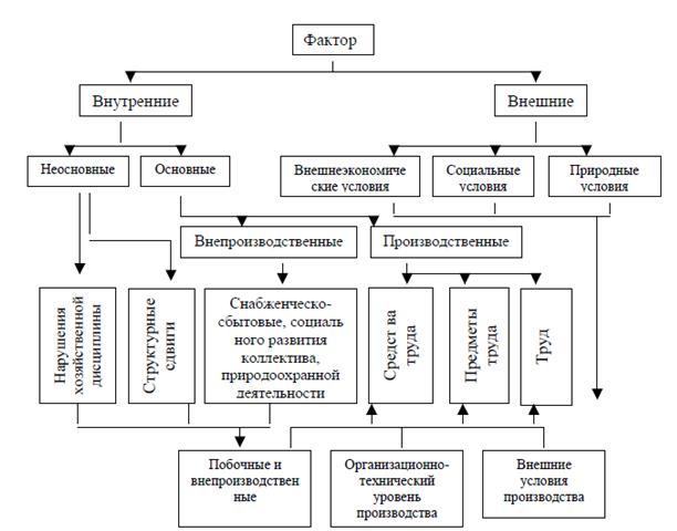 Классификация факторов в аналезе хозяйственной деятельности
