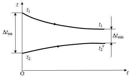 Схема движения теплоносителей в рекуперативных теплообменниках конденсатор alfa laval ag503b