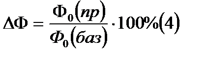 Срок и формула расчета окупаемости инвестиций