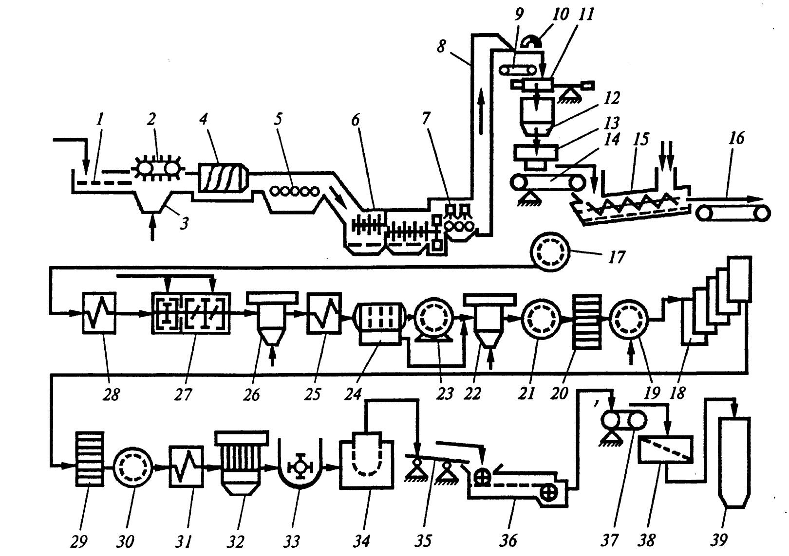 апаратурно-технологічна схема виготовлення батону