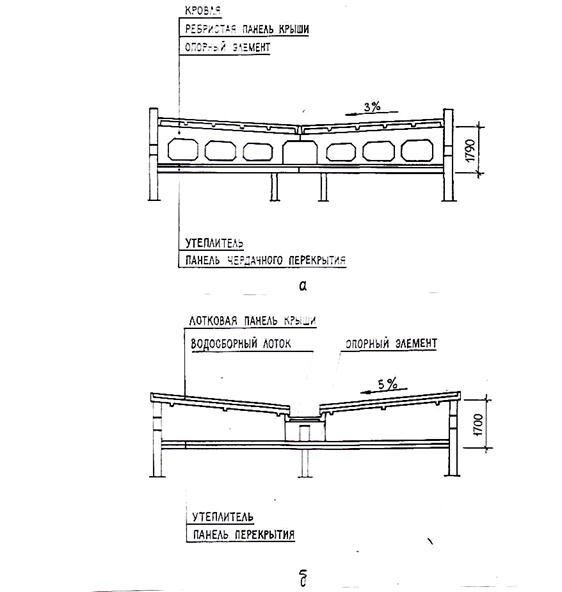 Кровля по железобетонным перекрытием строительное оборудование жби