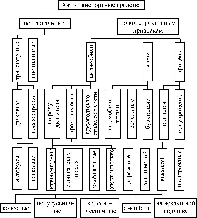 Обслуживание и ремонт автотранспортных средств по схеме