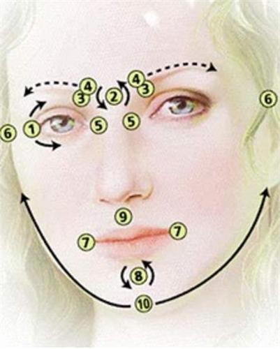 Вьетнамский метод лицевой рефлексотерапии