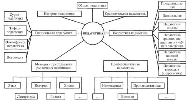 Схема деятельности в психологии фото 192