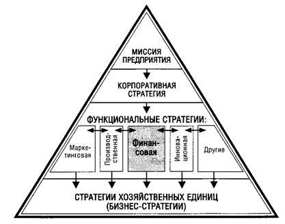 Цели и задачи развития; затем осуществляется выбор стратегий банковского функционирования как способов реализации