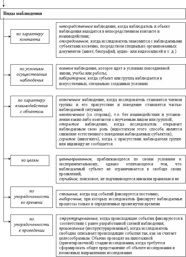 таблица наблюдения психологу