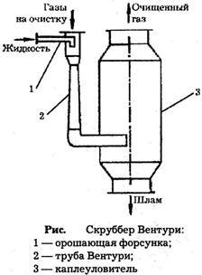 Скруббер вентури в Орск молотковая дробилка цена в Солнечногорск
