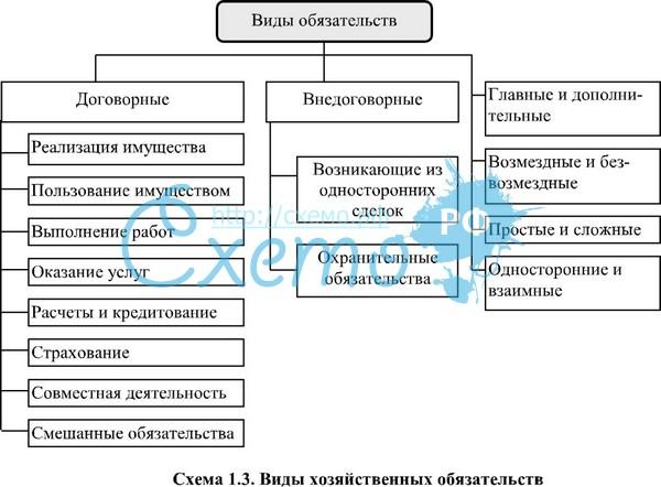 Образец Договора Возложения Обязательств На Третье Лицо Рб