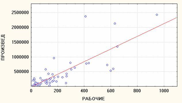 по данным корреляционной таблицы найти выборочный корреляционный момент