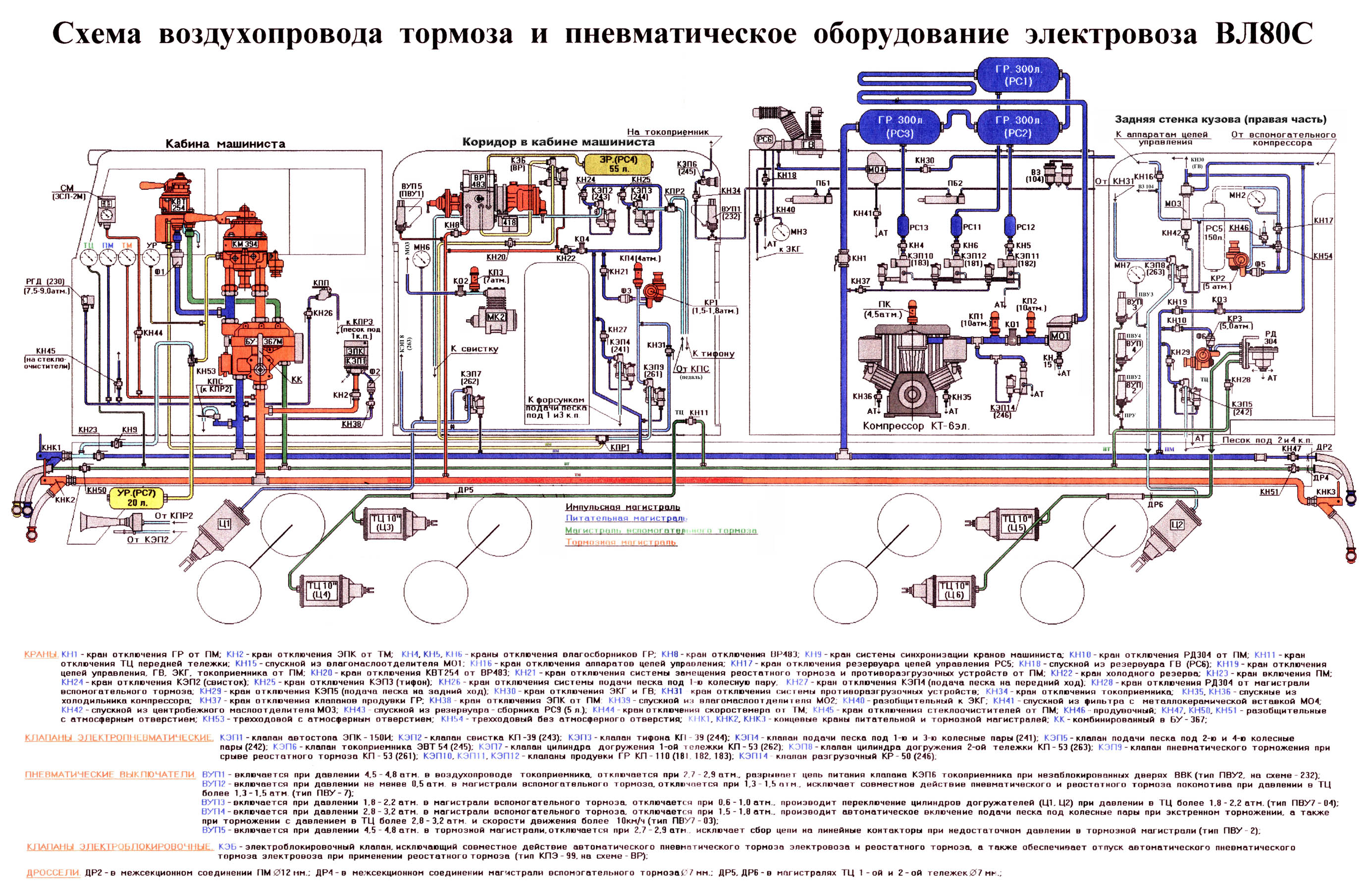 схема гв и токоприемника электровоза вл80с