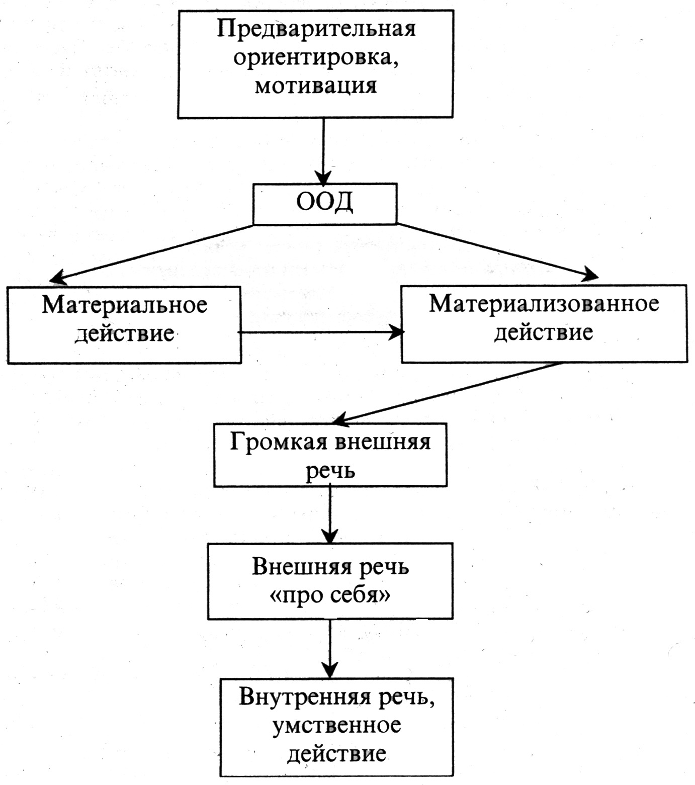 Психология теория поэтапного формирования умственных