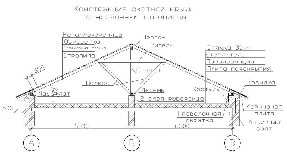 Конструктивна схема даху