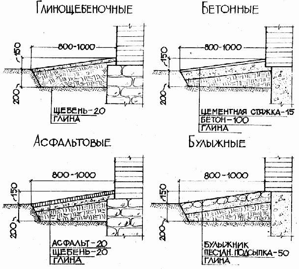 Dwg ru гидроизоляция вертикальная подпорных стен узлы