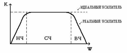 Амплитудная характеристика, динамический диапазон Схемотехника ... | 180x426