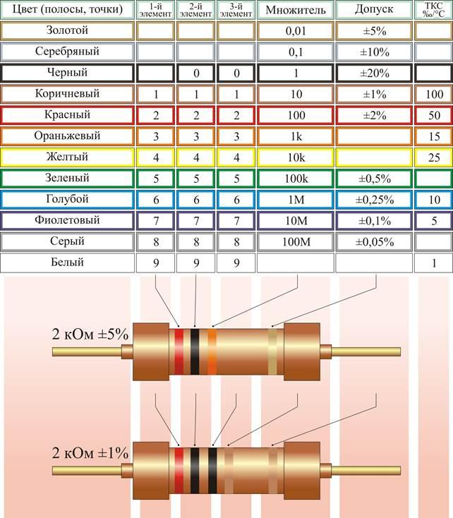 цветовое обозначение резисторов