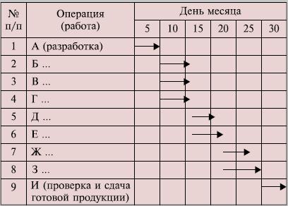 Поточная диаграмма процесса пример посмотрю, потом