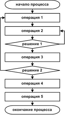 Поточная диаграмма процесса пример