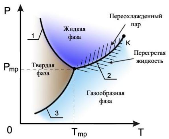 Состояния вещества картинки