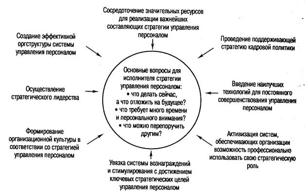 Раскройте сущность стратегического управления