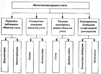 Характеристика обязательных реквизитов документов