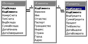 База данных банков схемы